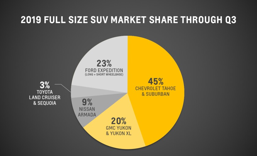 2019 Full Size SUV Market Share Through Q3