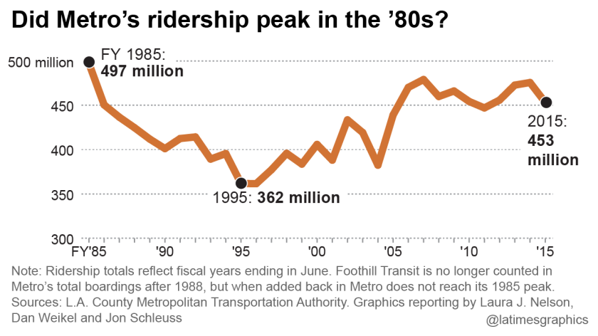 Did Metro's ridership peak in the '80s?