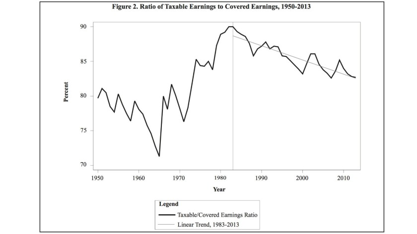 Because of increasing income inequality, taxable earnings have been shrinking as a share of all earnings.