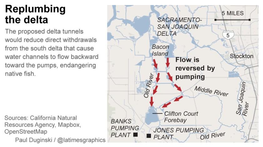 Replumbing the delta