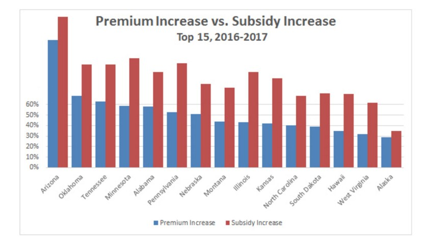 In almost every state, Obamacare premium increases were more than matched by increases in the government subsidy, as is shown by this chart by Kevin Drum of Mother Jones.