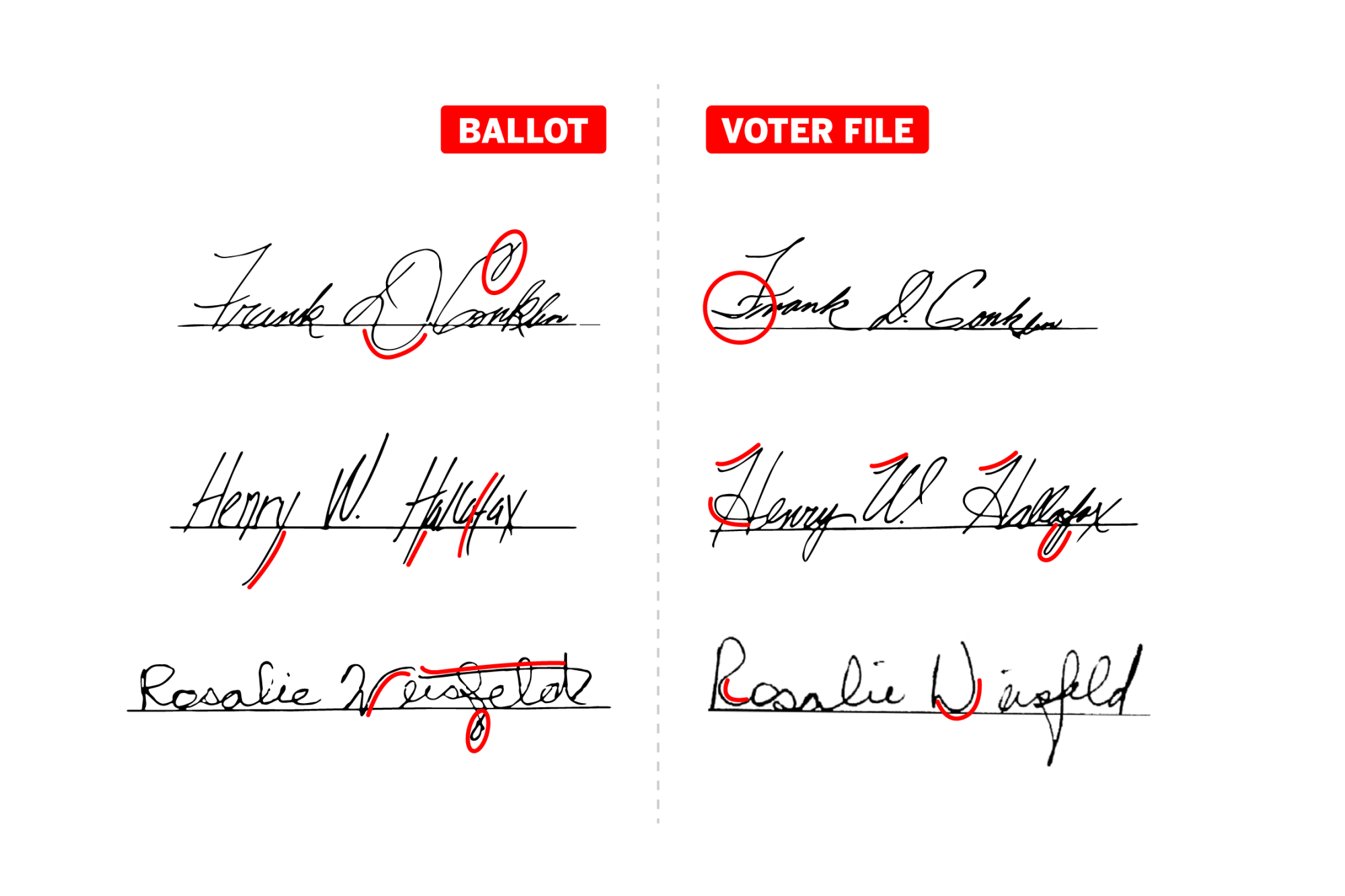 17 election: How does voter signature verification work? - Los