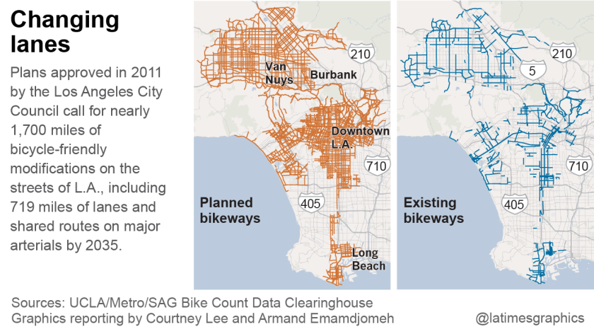 Adding more bike lanes in Los Angeles