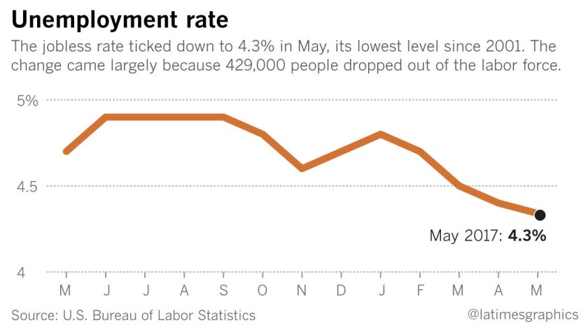 May 2016 unemployment rate