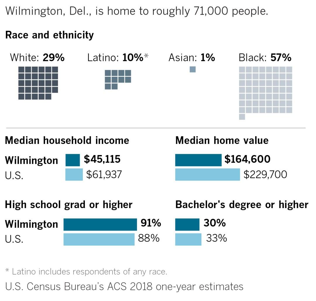"""490188-2020-02-09-w-candidatos-ciudad natal-wilmington-01.jpg"""" orondo = """"1080"""" categoría = """"1027 """"/> </figure> </p></div> <p> Para muchos, el Camino de Delaware ha comenzado a simbolizar los golpes que se están tirando, la protección de los céspedes, incluso frente a los enormes desafíos del sistema educativo del estado o la pobreza duradera en algunos focos de la ciudad. </p> <p> Luego de mudarse a Wilmington desde Camden, NJ, Atnre Alleyne, un experto en políticas educativas, se sintió fortalecido por lo dócil que era tener comunicación a los altos funcionarios. </p> <p> """"Y luego llegas aquí y ves que incluso con todo eso, las cosas más grandes y audaces que deben suceder no siempre suceden"""", dijo Alleyne. </p> <div class="""