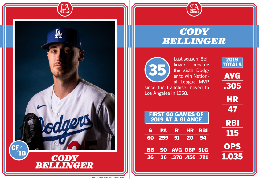 Dodgers first baseman/outfielder Cody Bellinger.