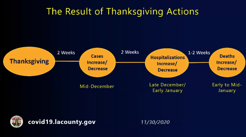 A jump in coronavirus transmission around Thanksgiving is expected to manifest itself in increased deaths in January.