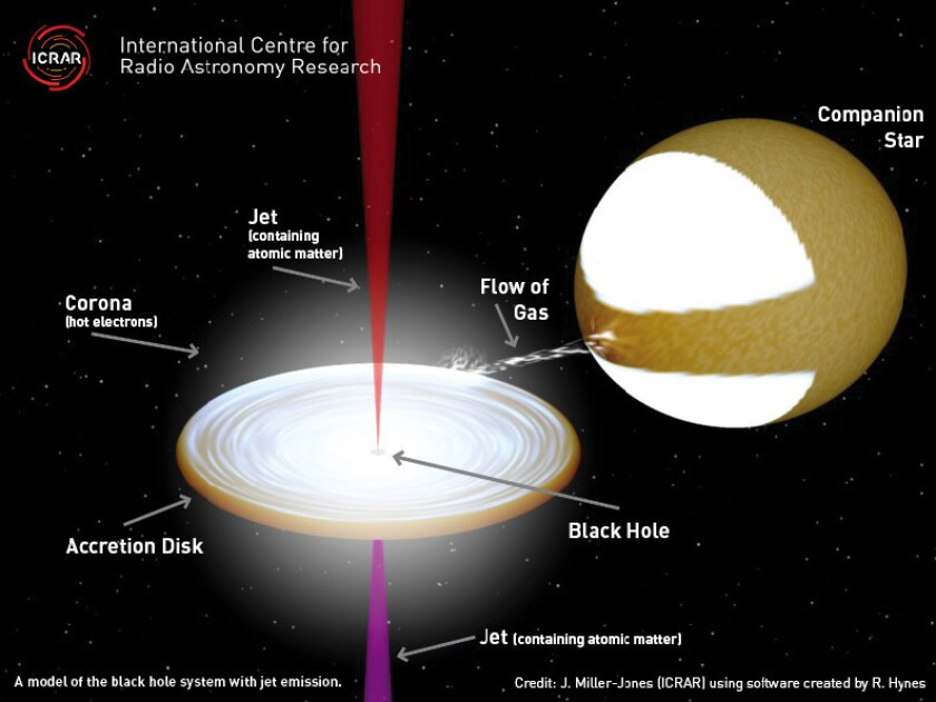 A diagram showing relativistic jets shooting out of a black hole.