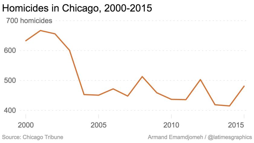 la-g-homicides-in-chicago-2000-2015-20160926-graphic