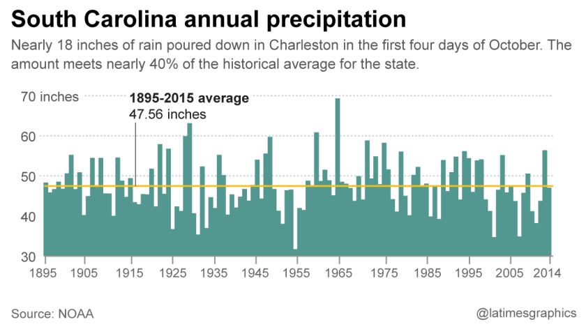 South Carolina annual precipitation