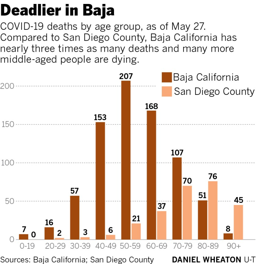 Deadlier in Baja COVID-19 deaths by age group, as of May 27.