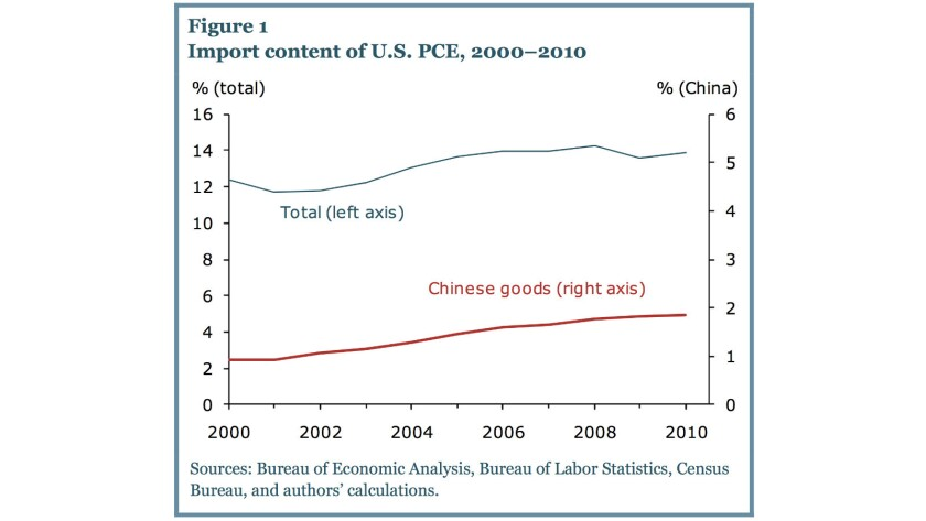 Chinese imports as a fraction of U.S. consumer expenditures doubled from 2000 to 2010, from 0.9% to 1.9% (red line). But almost all that growth came at the expense of other exporting countries, not U.S. manufacturers (blue line).