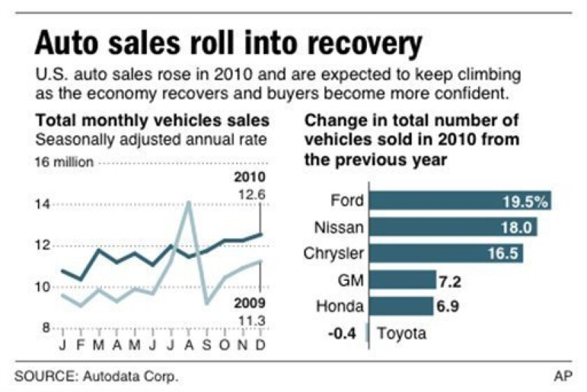 Chart shows monthly vehicle sales for select years and shows change in U.S. auto sales for total year 2010, by manufacturer