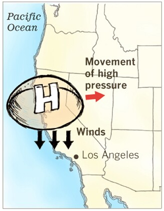 How Santa Ana winds form