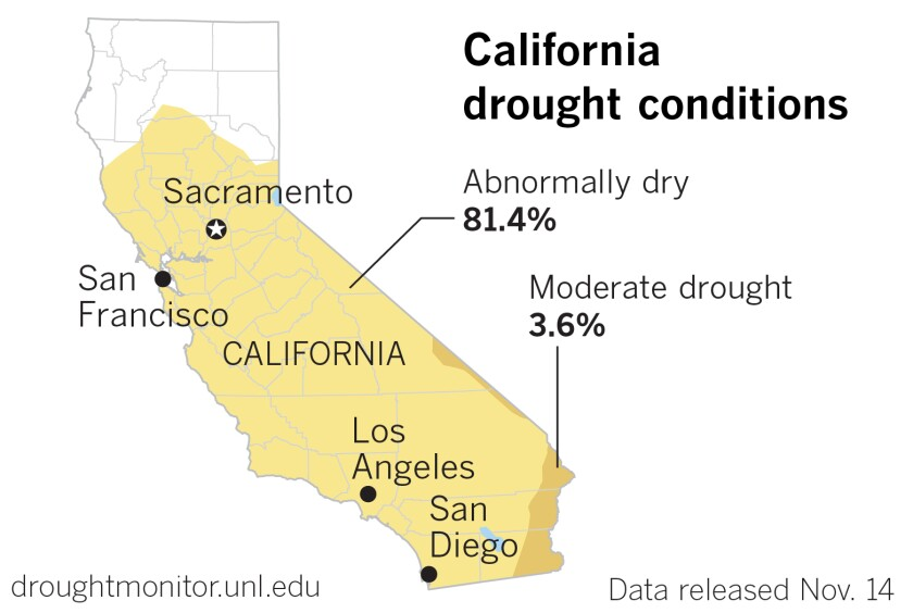 With more Santa Ana winds on the way, most of California is abnormally dry