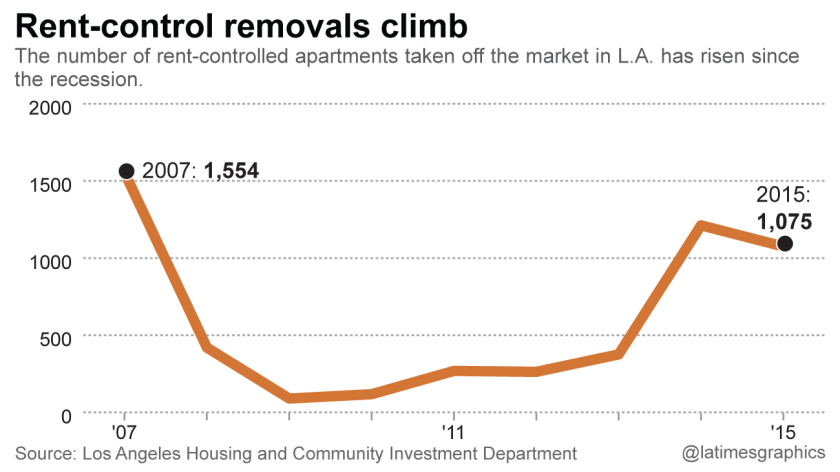 More rent-controlled buildings are being demolished to make