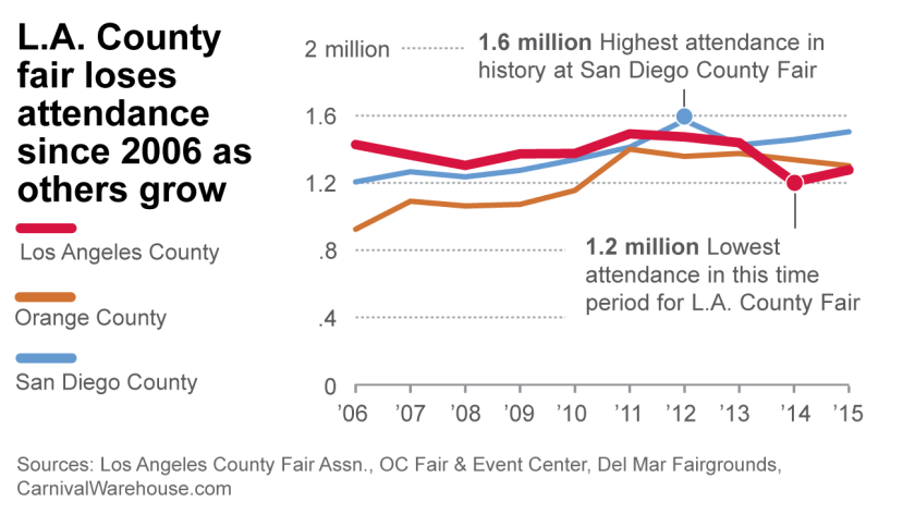 LA County Fair loses attendance while others grow