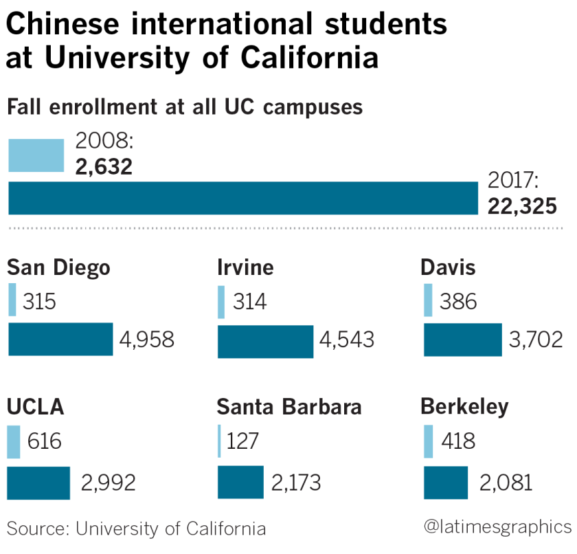 As Uc Santa Barbara Enrolls More Students From China Professors Complain About Cheating And English Skills Los Angeles Times