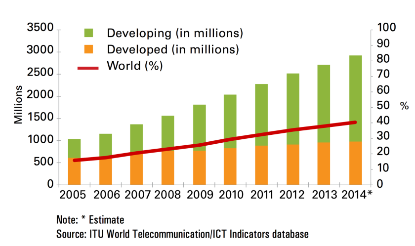 A report this week by the United Nations says nearly 3 billion people around the world will have access to the Internet by the end of 2014. But 4.2 billion will remain unconnected.