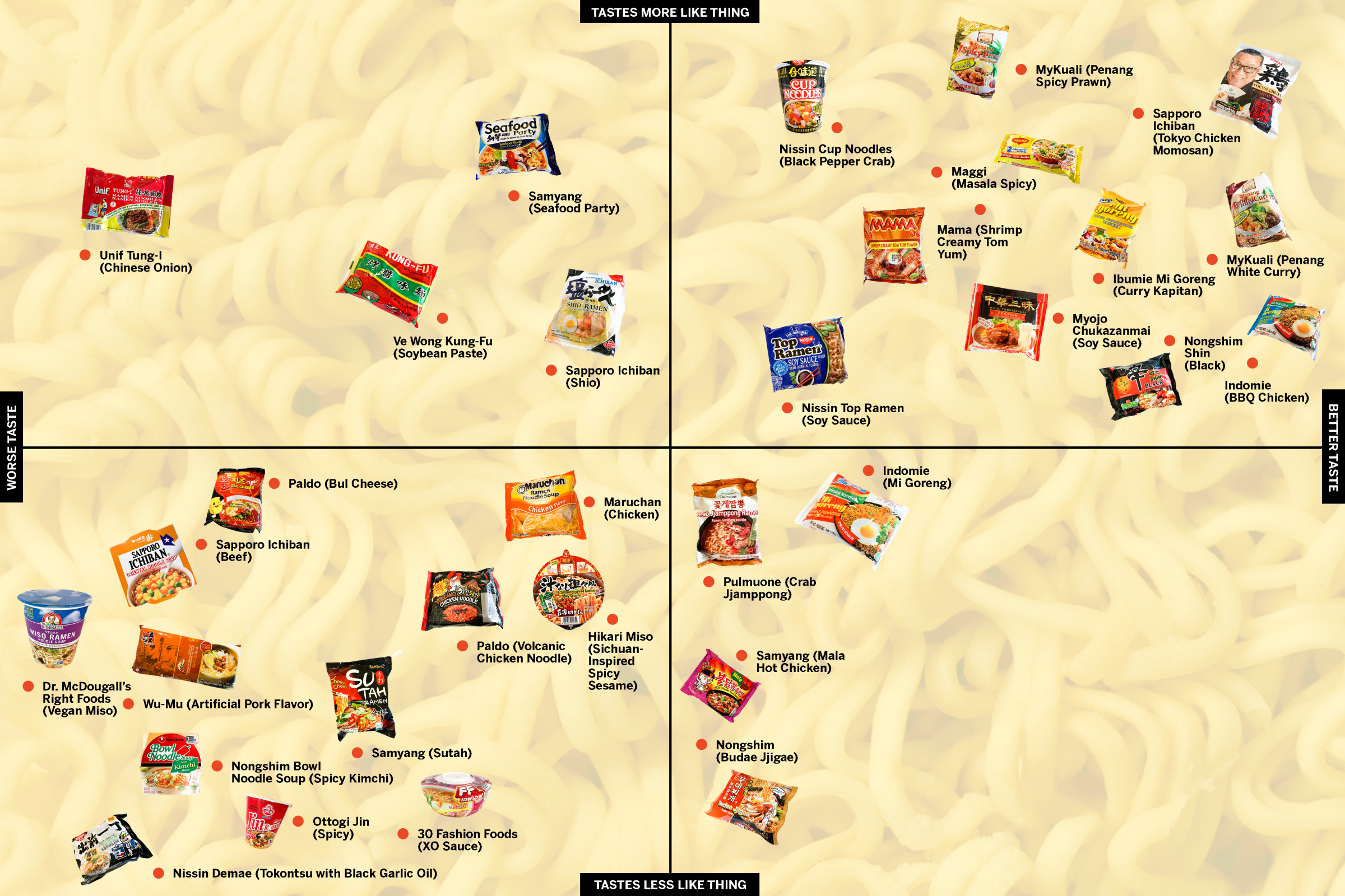 The official instant ramen power rankings - Los Angeles Times