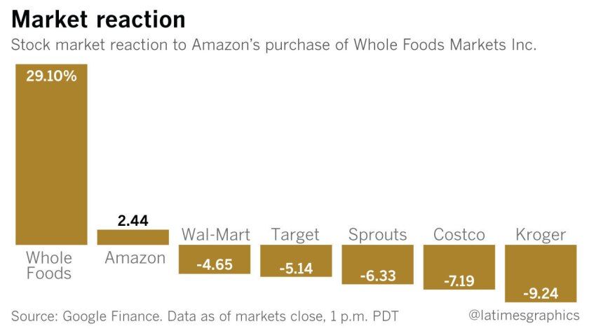 Market reaction to Amazon's purchase of Whole Foods, Inc.