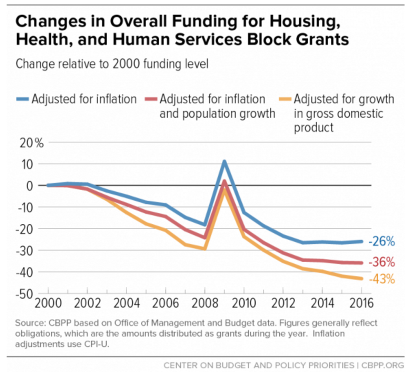 The falloff in resources for block-granted programs looks even worse when adjusted for inflation (red line) and economic growth (orange line)