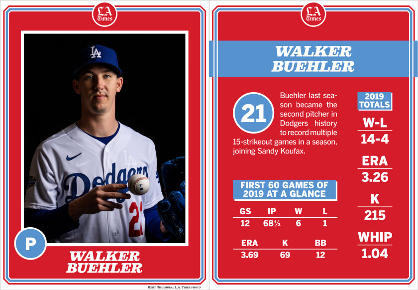 Dodgers pitcher Walker Buehler.