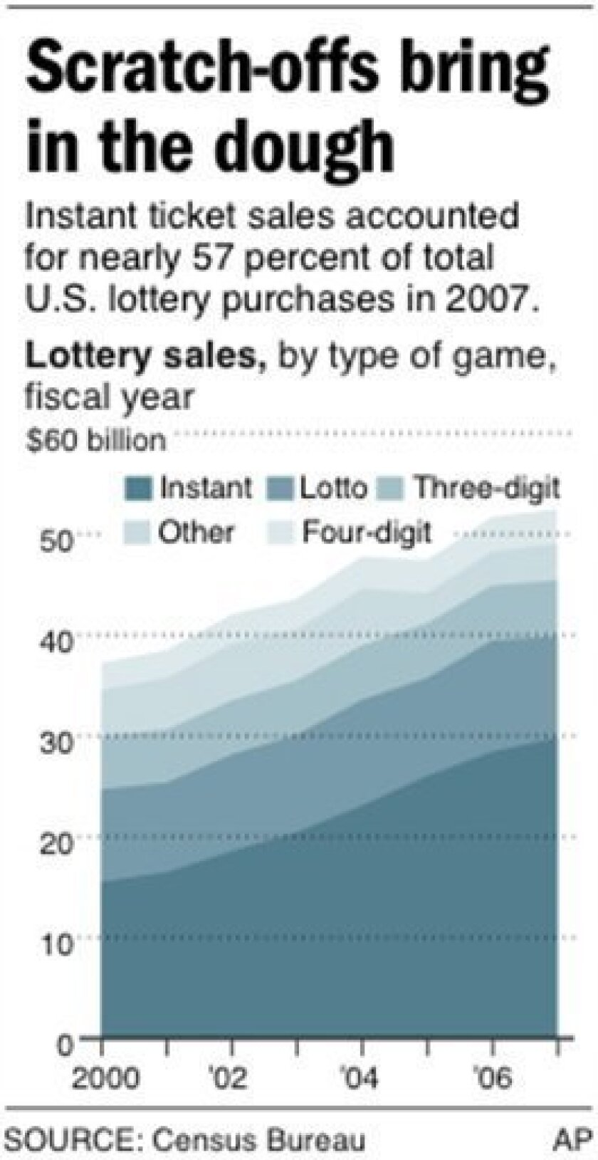 Chart shows lottery sales, by type from 2000 to 2007; 1 c x 3 1/2 in; 46.5 mm x 88.9 mm