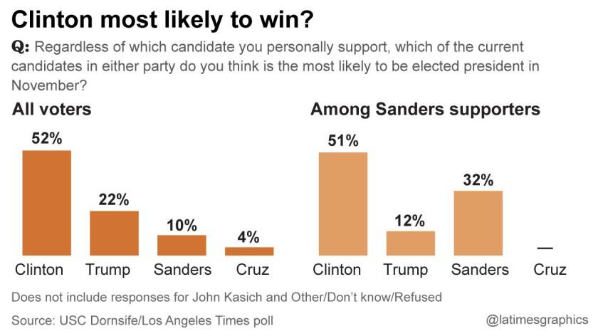 la-me-g-california-democratic-primary-poll-20160325