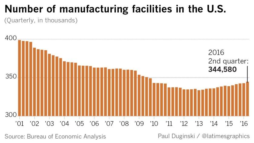 la-fi-trump-manufacturing-jobs1-20170228