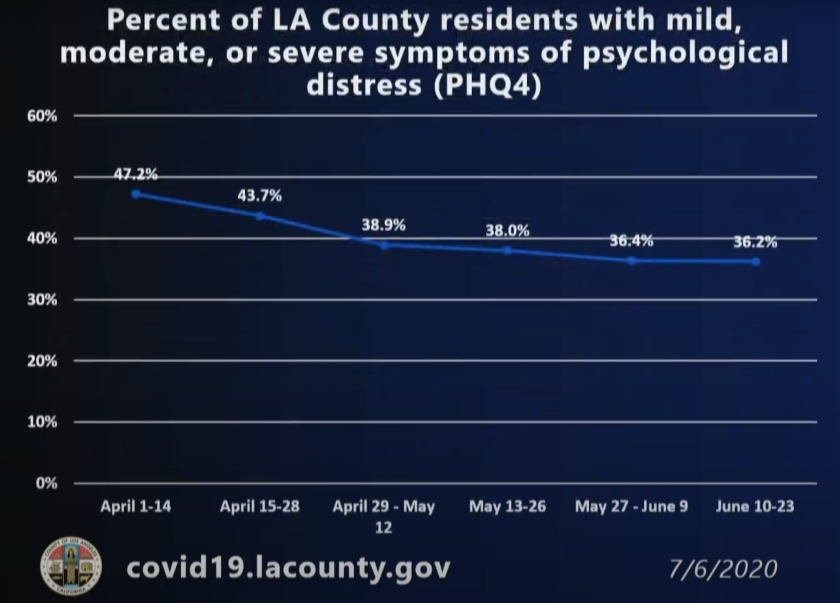Percentage of L.A. County residents with symptoms of psychological distress.