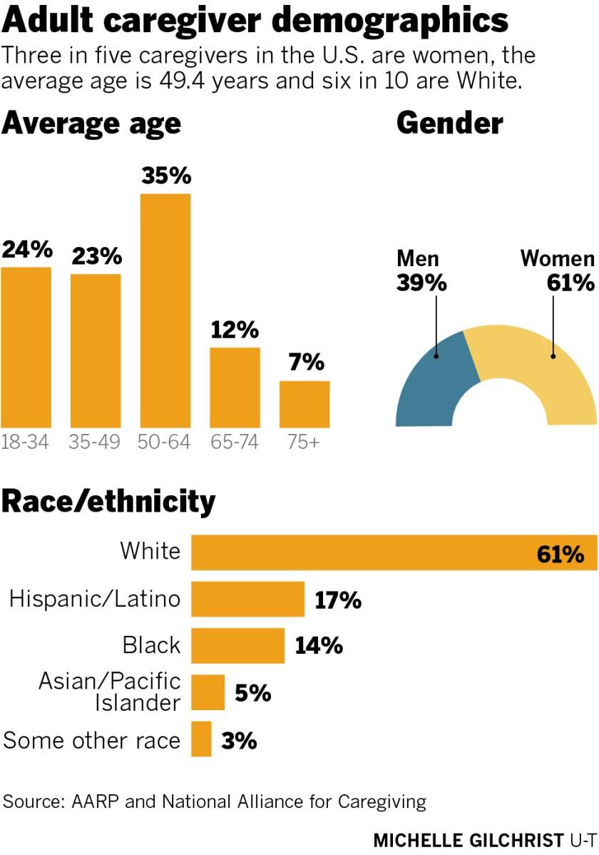 Adult caregiver demographics, average age, gender, race/ethnicity
