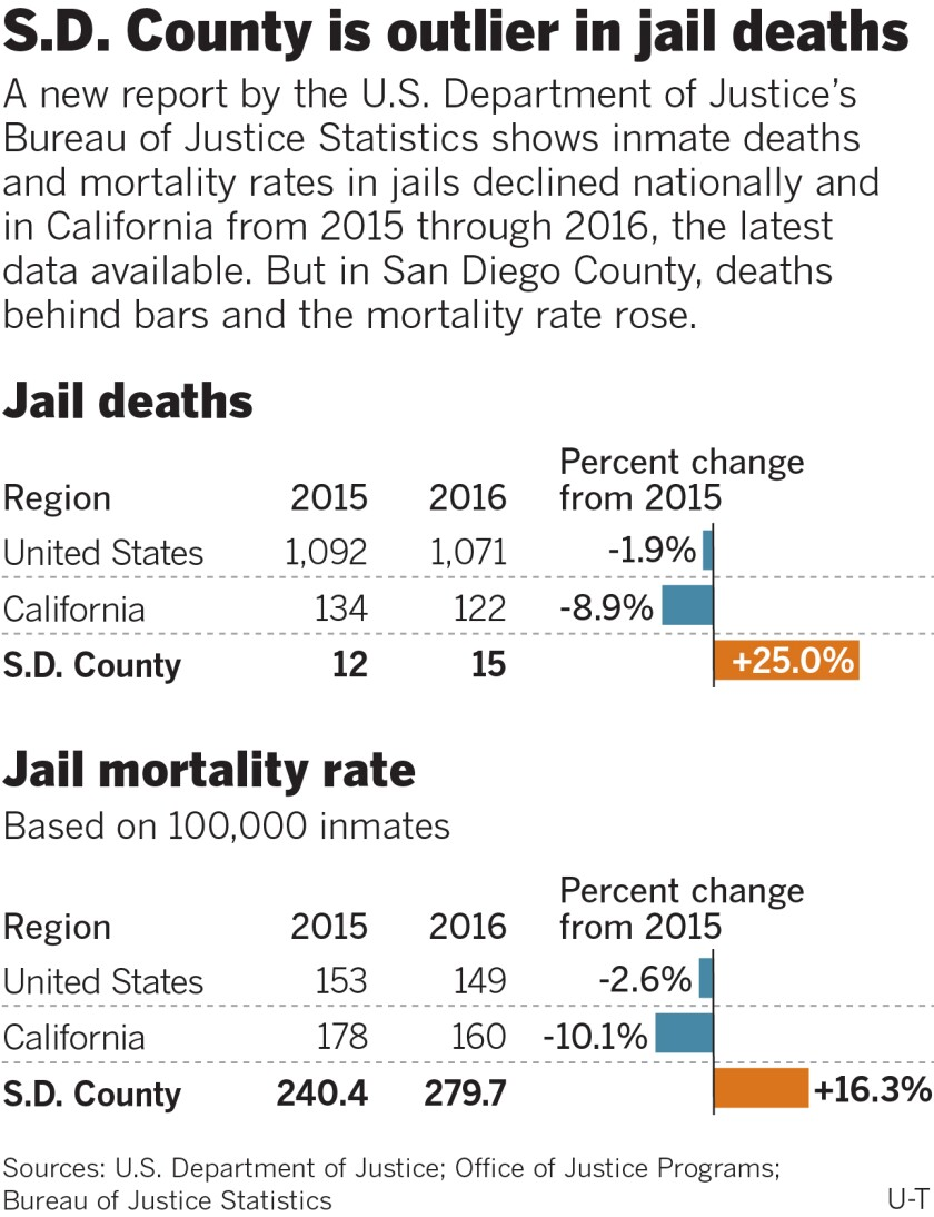496333-w1-sd-g-jail-deaths-mortality-rates.jpg