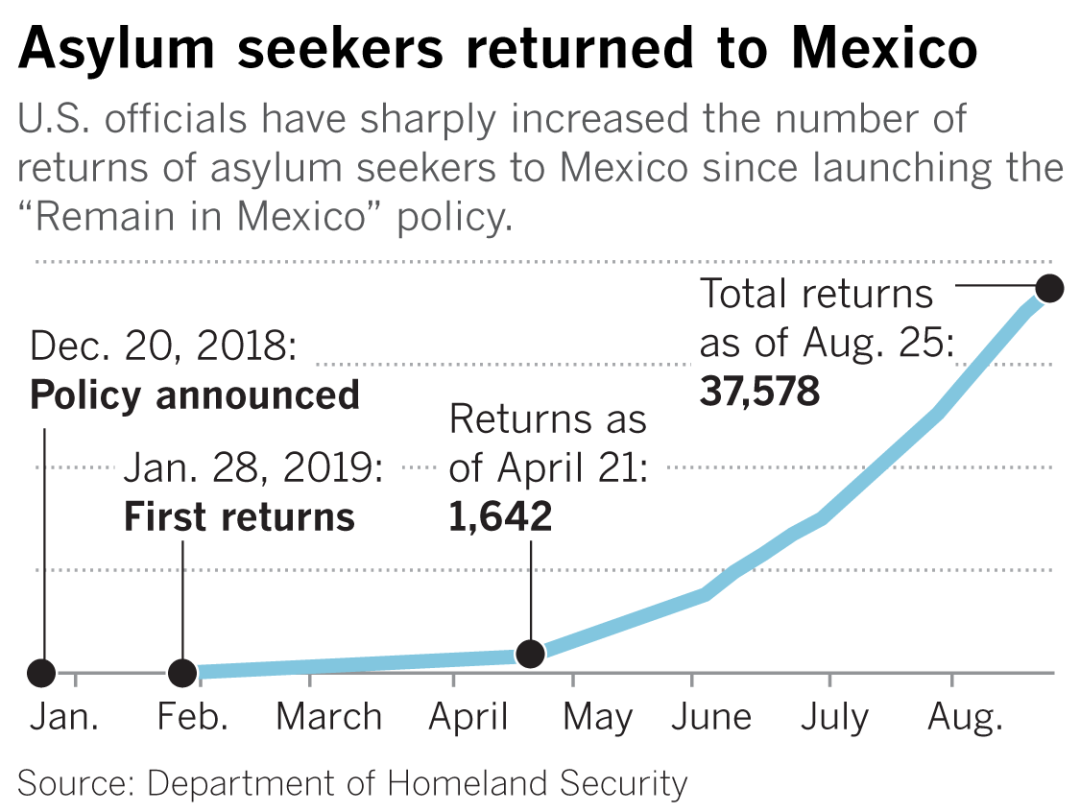 Asylum seekers returned to Mexico