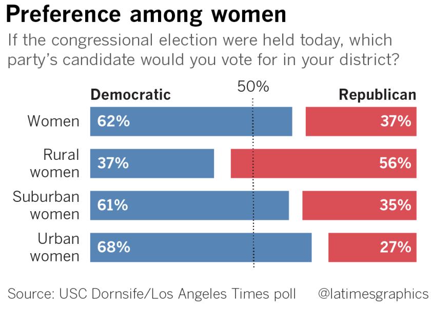 la-na-g-pol-usc-latimes-poll-women-20180925