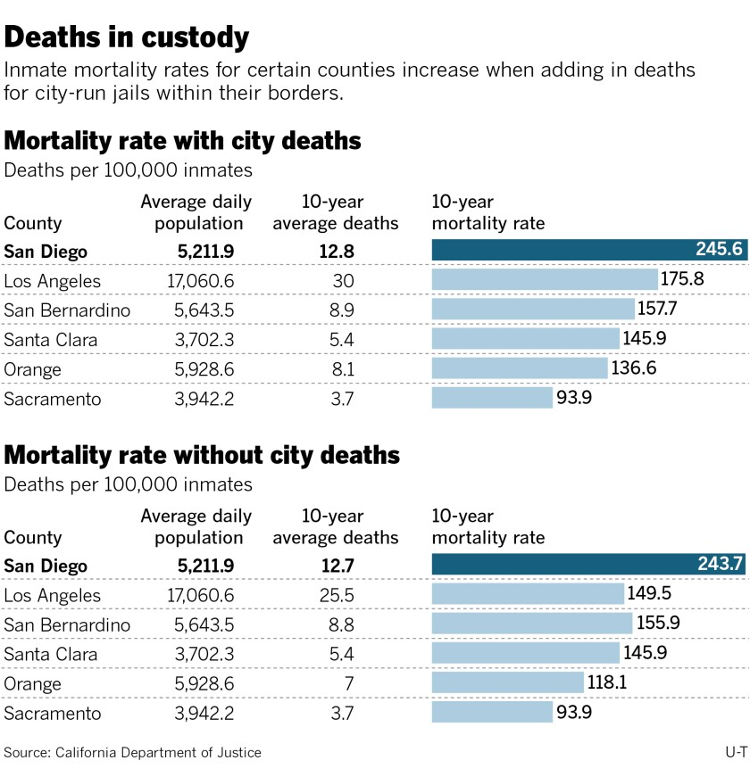 474039-w1-sd-dw-g-jail-deaths-mortality-rates.jpg