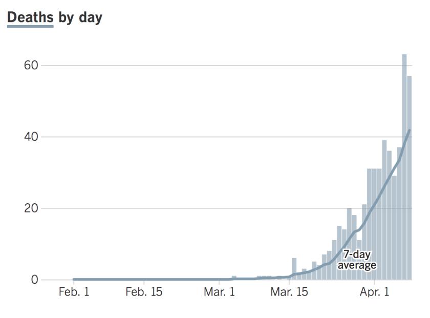 Daily coronavirus deaths in California