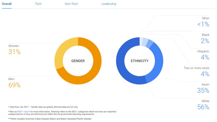 Just a matter of biology? Google's overall workforce is 69% male...