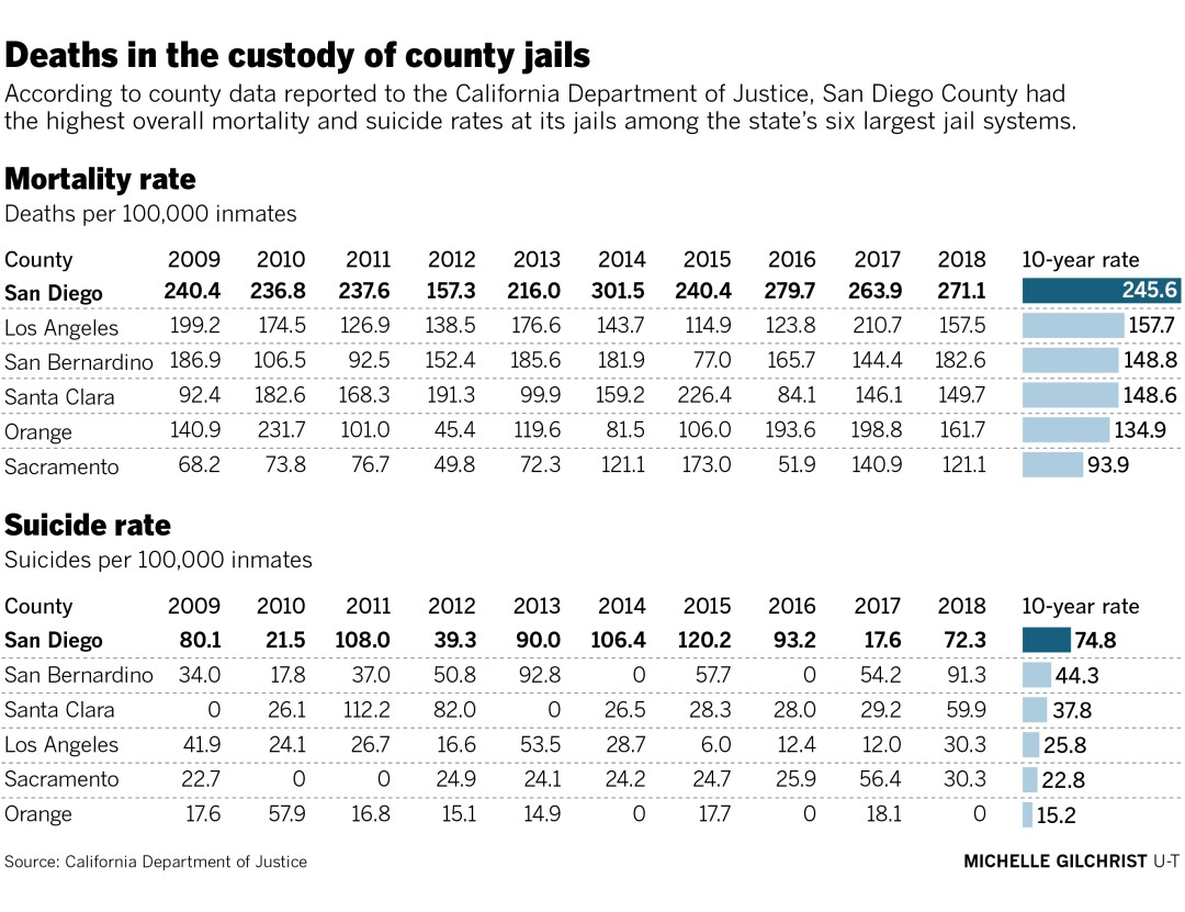 County Sheriff's Department questions national standard when counting jail mortality - The San Diego Union-Tribune