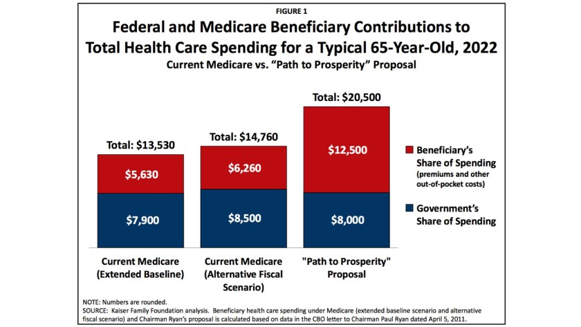 "Under House Speaker Paul Ryan's plan to ""save"" Medicare, total costs would rise and enrollees' share of the total would soar."