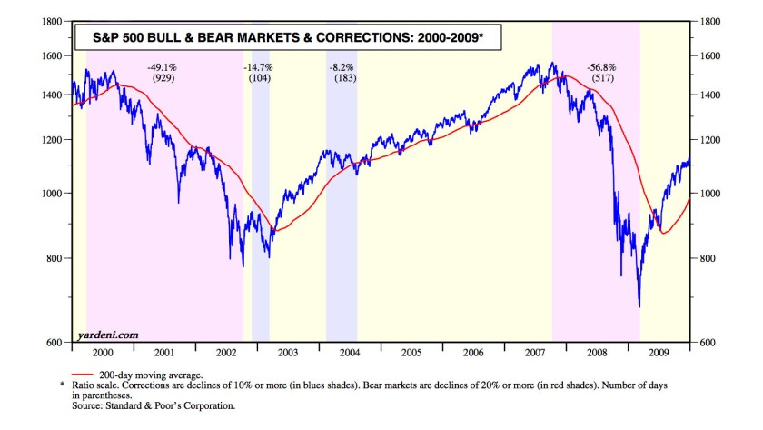 Bear markets and correction were deeper and longer earlier this century, according to this chart fro