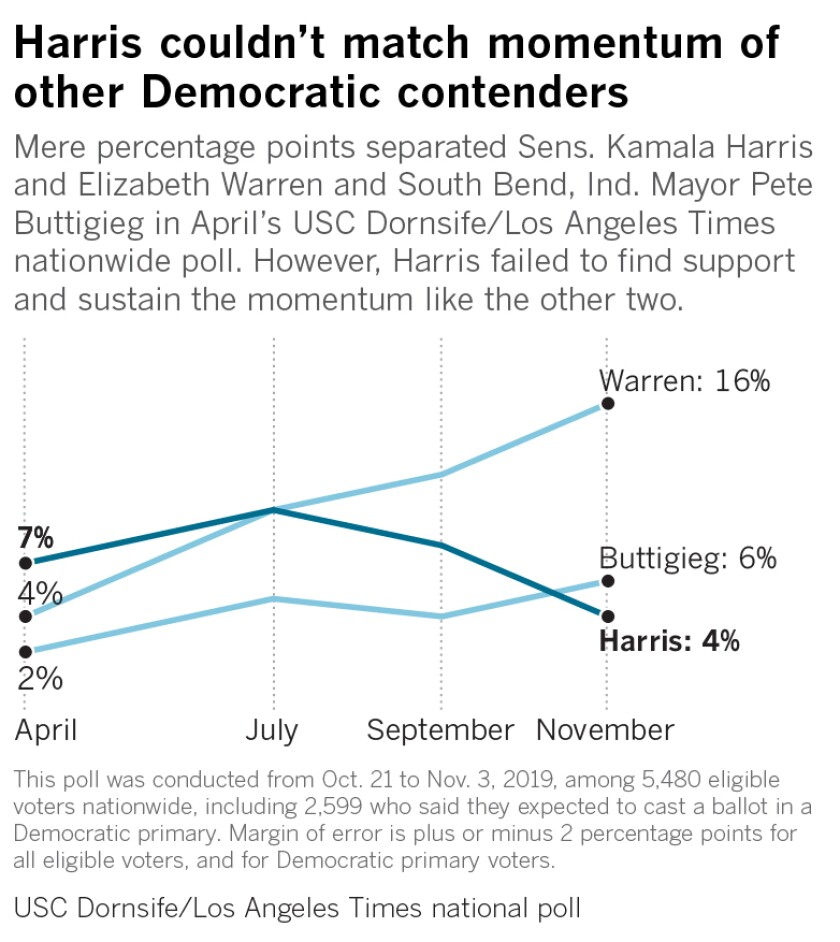 Mere percentage points separated Sens. Kamala Harris and Elizabeth Warren and South Bend, Ind. Mayor Pete Buttigieg in April's USC Dornsife/Los Angeles Times nationwide poll. However, Harris failed to find support and sustain the momentum like the other two.