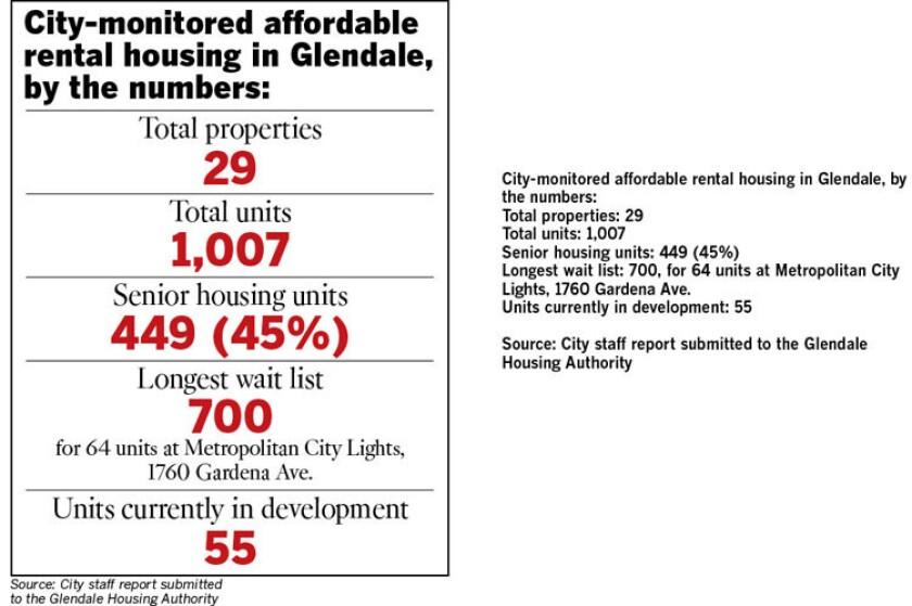 Glendale affordable housing