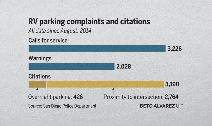 San Diego makes RV parking crackdown permanent - The San