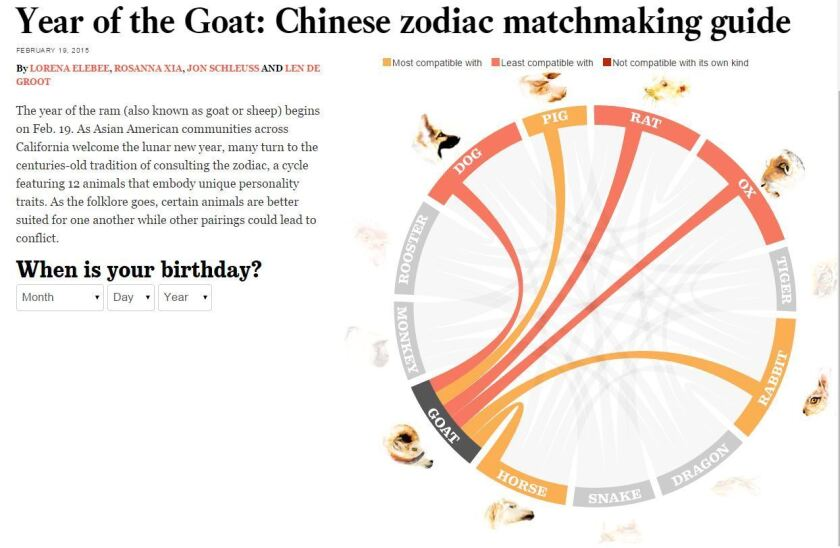 Lunar New Year: Find your perfect Chinese zodiac match - Los