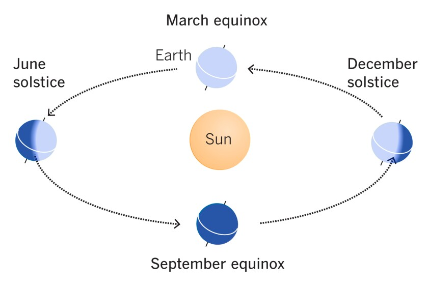 Diagram: The Earth rotates on an axis that is tilted 23.4 degrees, creating the seasons.