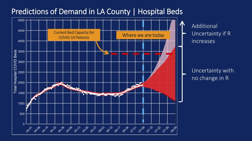 It's now more likely that L.A. County will have an adequate supply of hospital beds through early August.