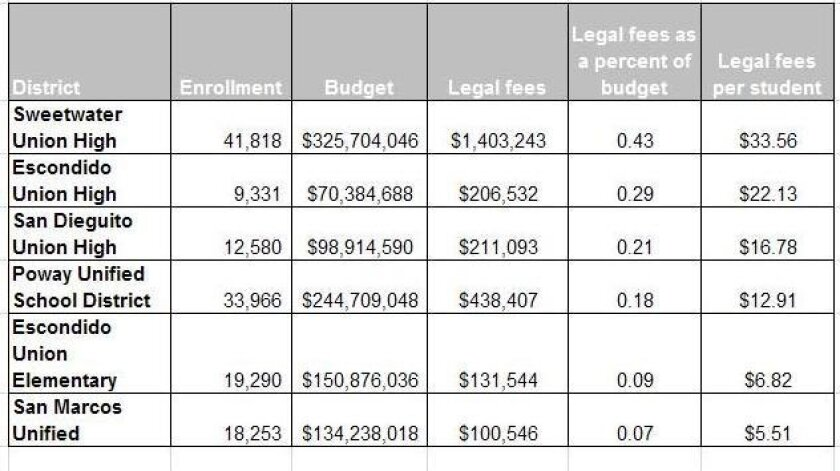 The county Office of Education collected data on enrollment, operating budget and legal budget for six districts over two years. Shown is the average for each district of the 2009-10 and 2010-11 school years.