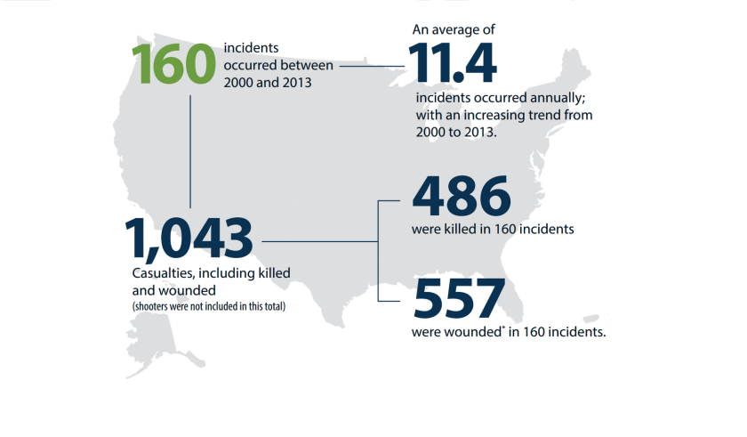 An FBI study identified 160 incidents that involved a shooter in a populated area between 2000 and 2013. The study did not include shootings tied to gangs or drugs.