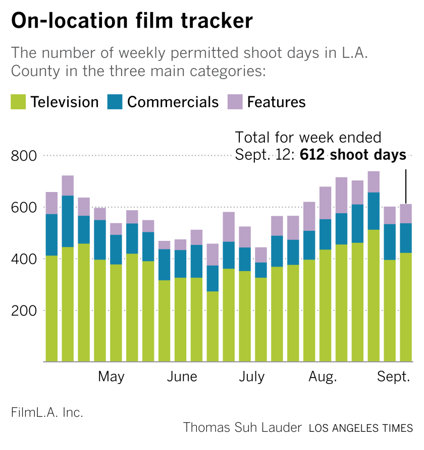 On-location tracker for the Wide Shot newsletter